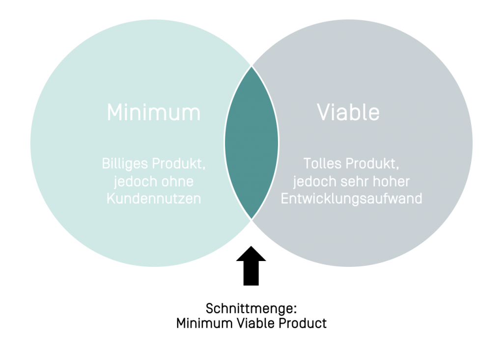 """Minimum Viable Product (MVP) – """"Keep it short & simple"""""""