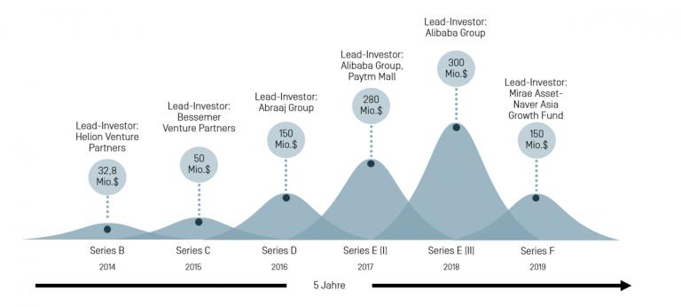Visuelle Darstellung der Funding Runds des Startups BigBasket, gemessen an Zeit und Investitionshöhe