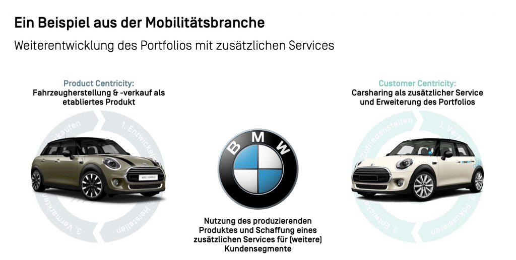 Mobilitätsbranche