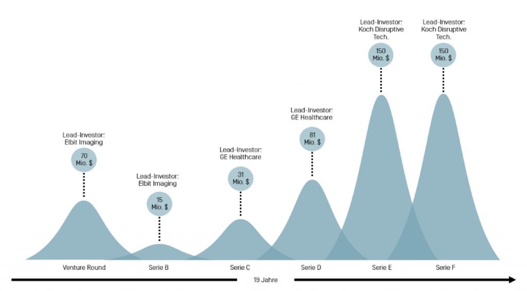 Darstellung der Fundingrounds von InsightTech gemessen an Zeit und Investitionshöhe