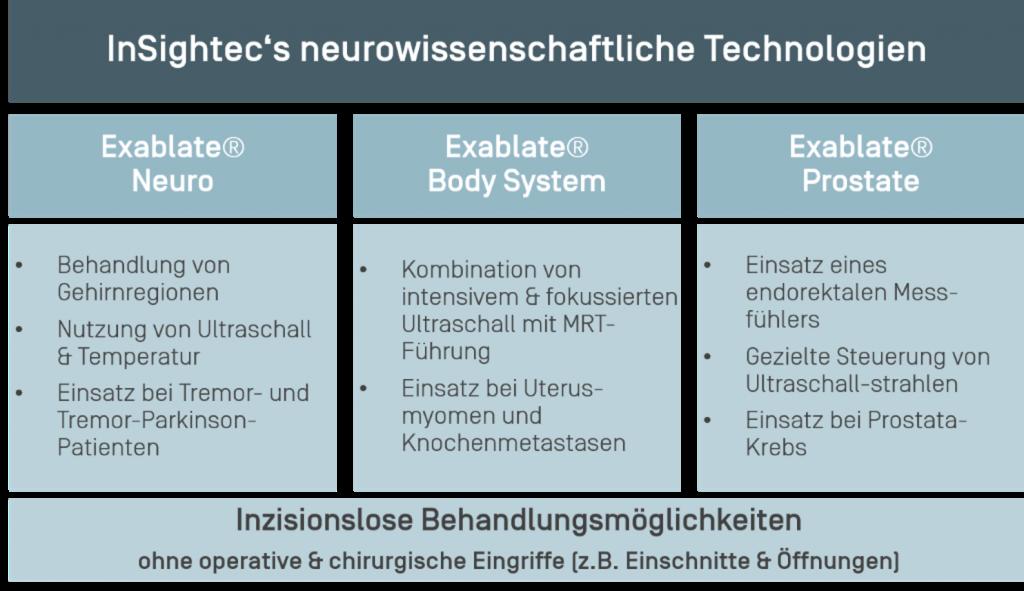 Technologien von Insighttech