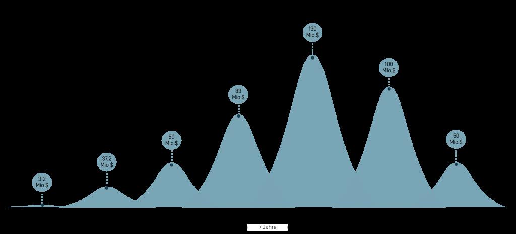 Funding Rounds des Einhorns DigitalOcean