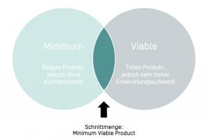 Grafische Erklärung Minimal Viable Producht (MVP)