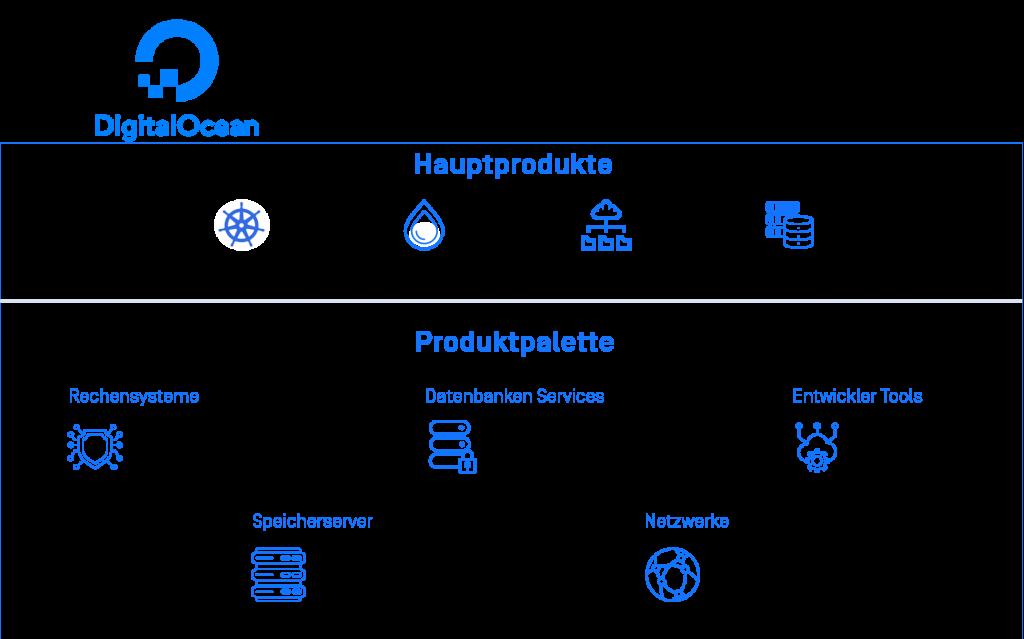 Produktpalette des Cloud-Dienstleisters DigitalOcean