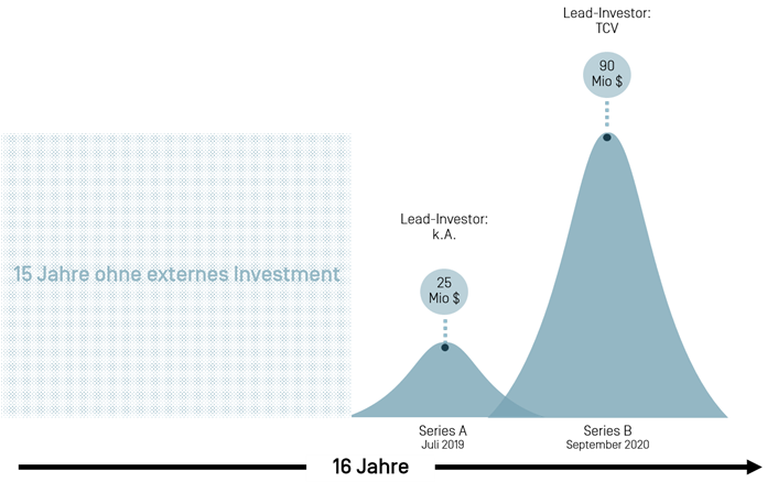 Funding Rounds