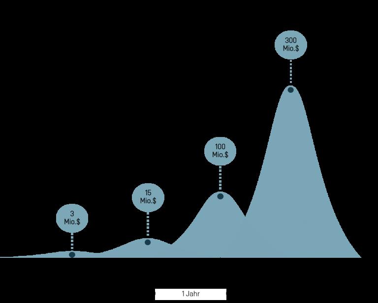Visuelle Darstellung der Funding Rounds für das Startup Bird gemessen an Zeit und Investitionsbetrag.