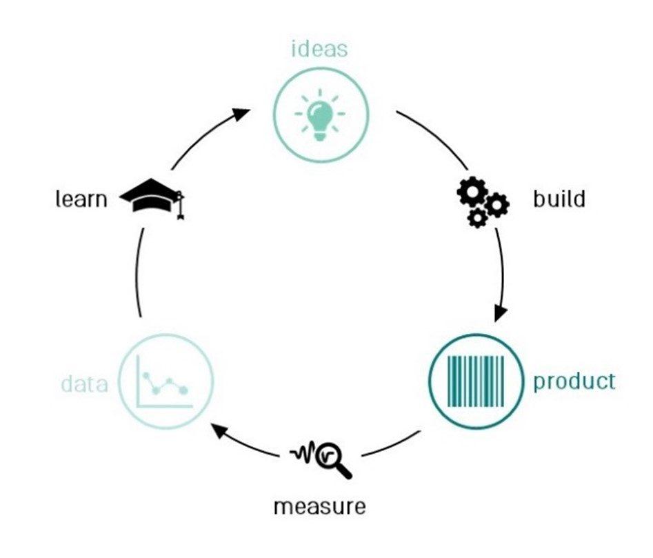 Graphische aufbereitung des Lean Start Up Prozesses