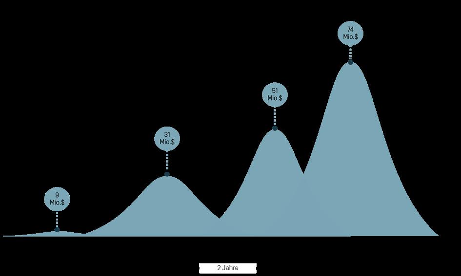 Grafische Darstellung der Funding Rounds des Unicorns Modern Health