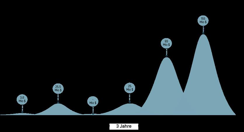 Datengrafik der Fundingrounds des Unternehmens ATAI Life Sciences