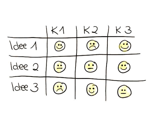Bewertungsmatrix Beispiel