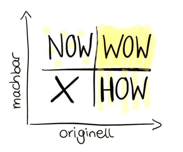 Beispiel How-Now-Wow Methode